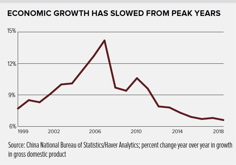 Chart Showing economic growth has slowed from peak years