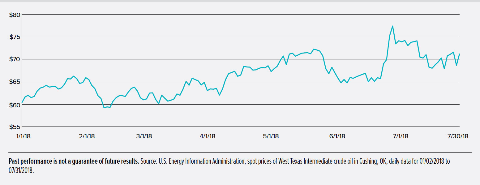 Chart Showing OIL PRICES HAVE TAKEN A WINDING PATH HIGHER DURING VOLATILE MARKET YEAR