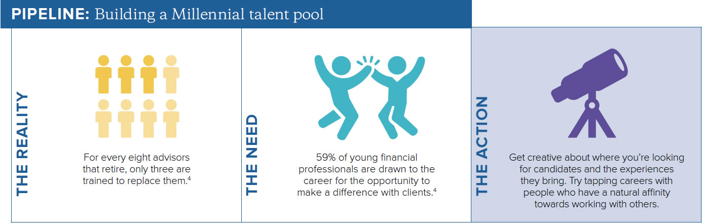 building a millennial talent pool